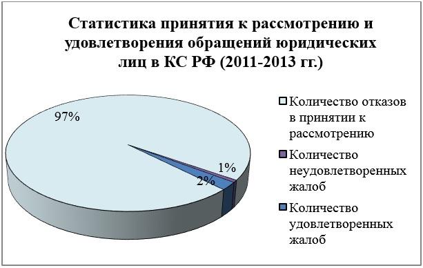 Статистика принятия к рассмотрению и удовлетворения обращений юридических лиц в КС РФ (2011-2013 гг.)